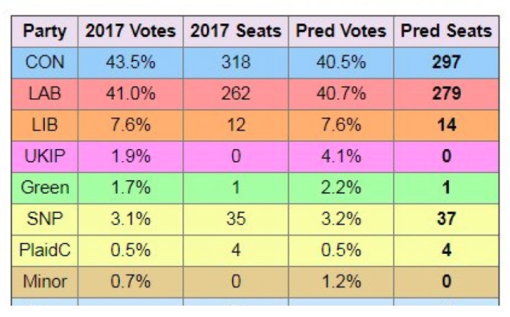 More votes but fewer seats? Surely you're joking?